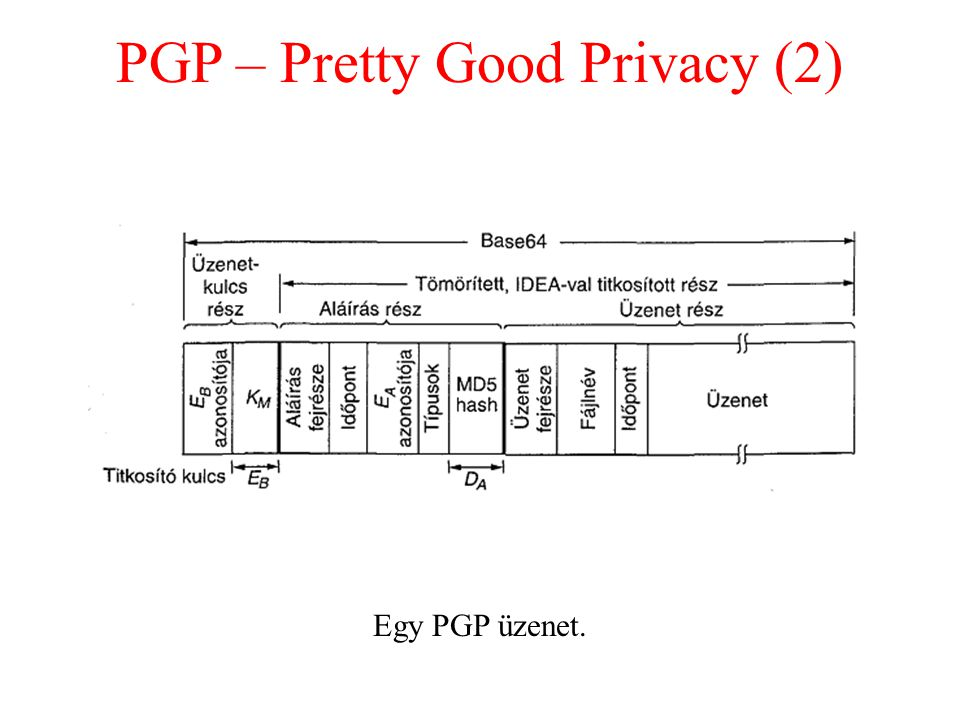PGP – Pretty Good Privacy (2)