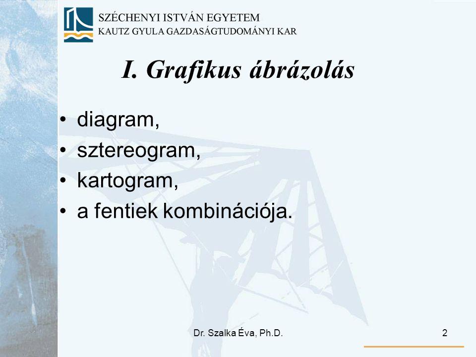 I. Grafikus ábrázolás diagram, sztereogram, kartogram,