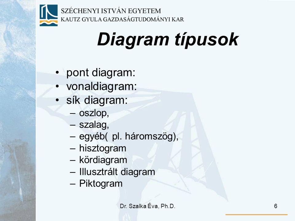 Diagram típusok pont diagram: vonaldiagram: sík diagram: oszlop,