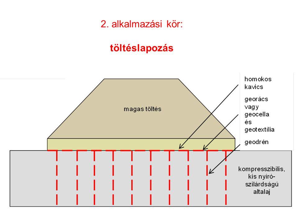 2. alkalmazási kör: töltéslapozás