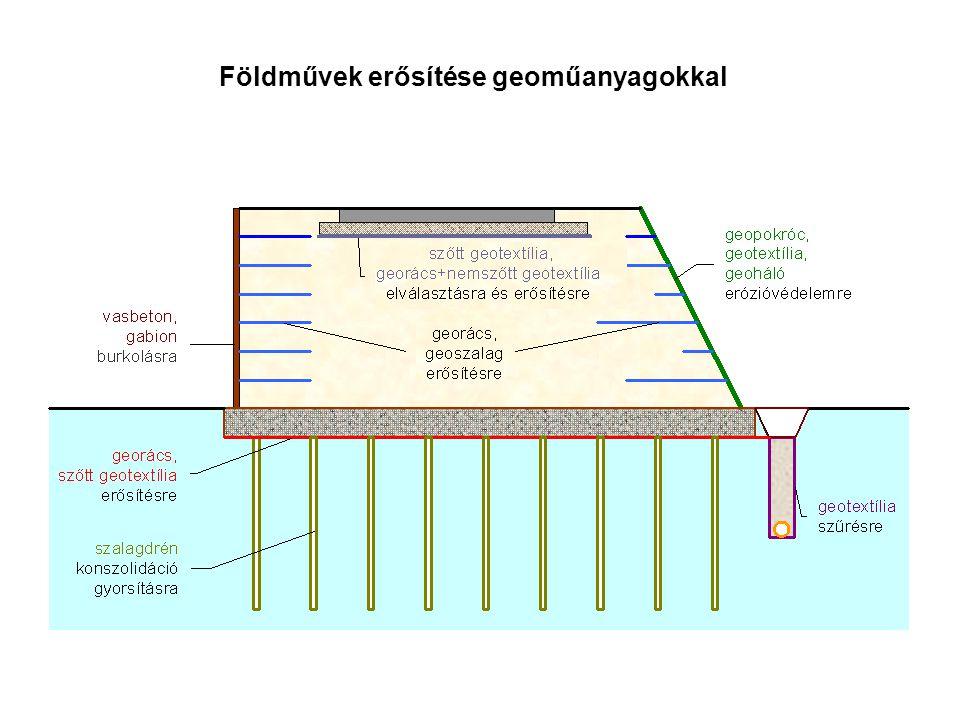 Földművek erősítése geoműanyagokkal