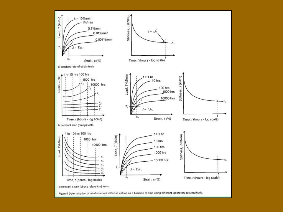 Geomű- anyagok kúszási jellemzői