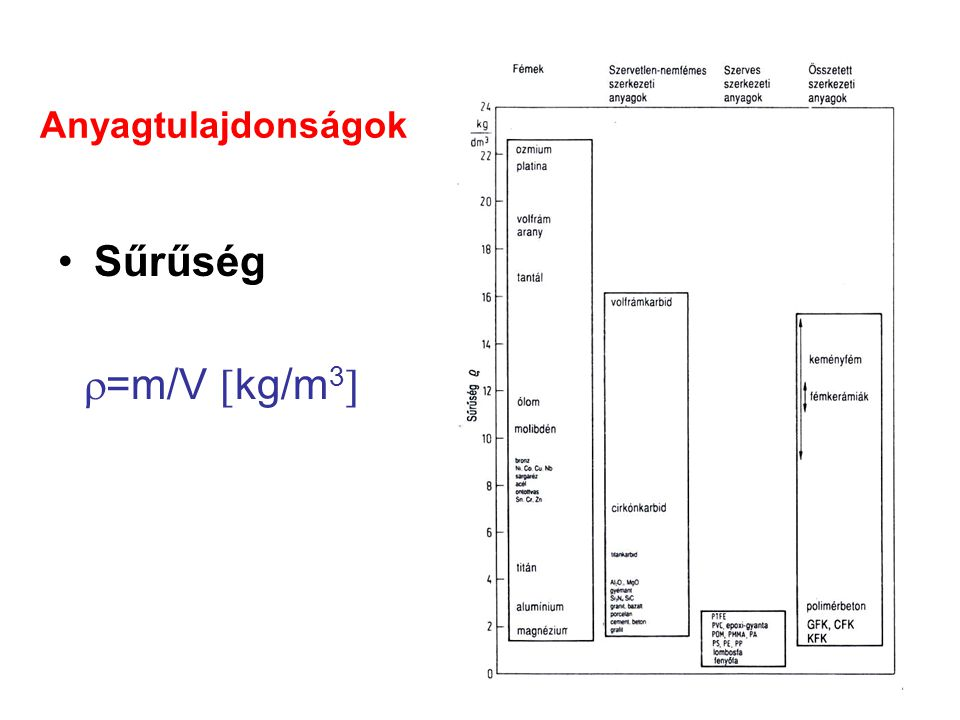 Sűrűség =m/V kg/m3 Anyagtulajdonságok