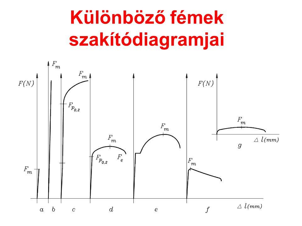 Különböző fémek szakítódiagramjai
