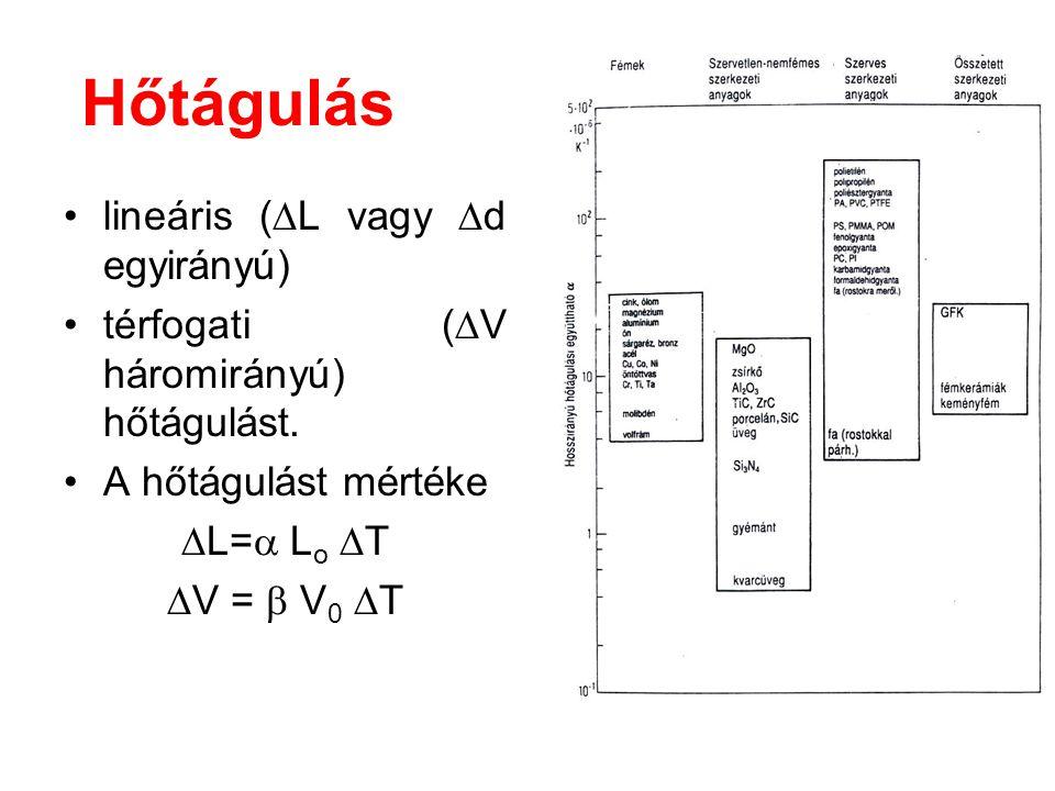 Hőtágulás lineáris (L vagy d egyirányú)