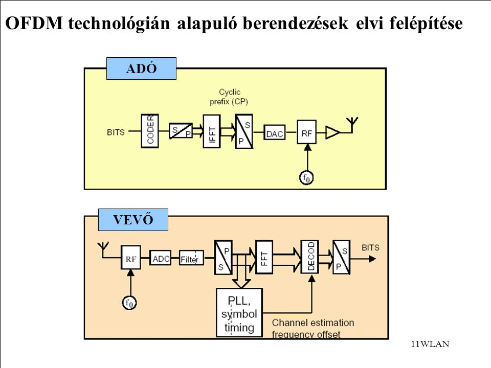 OFDM technológián alapuló berendezések elvi felépítése