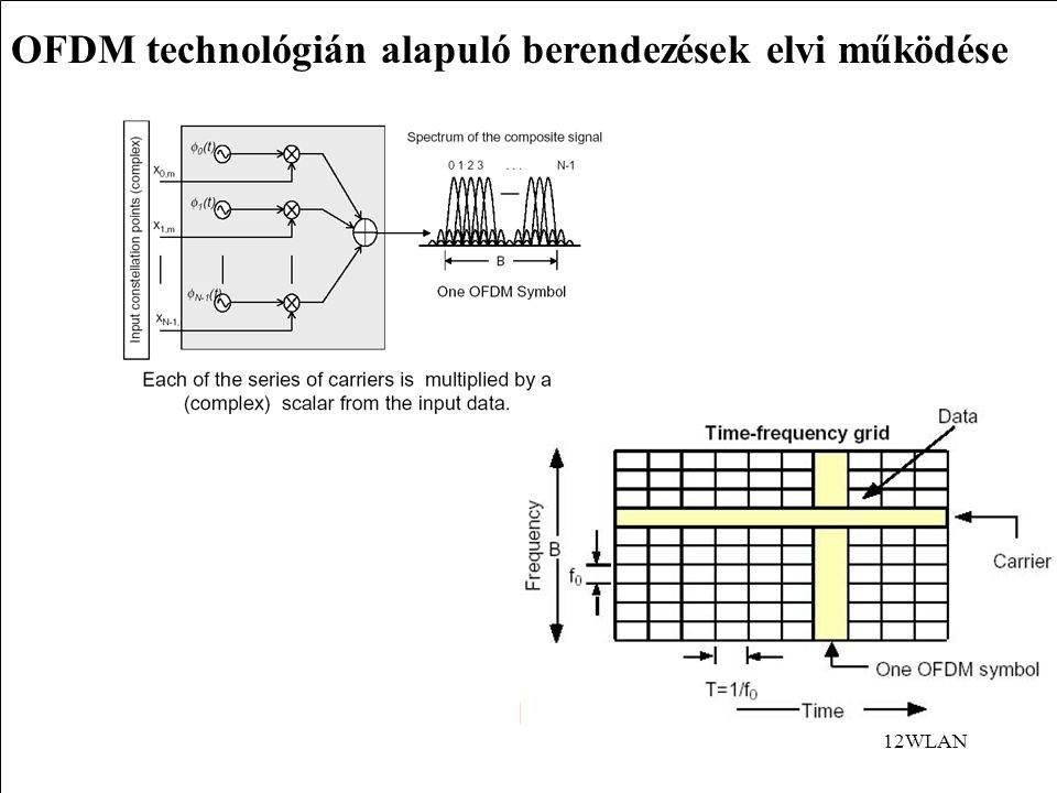 OFDM technológián alapuló berendezések elvi működése