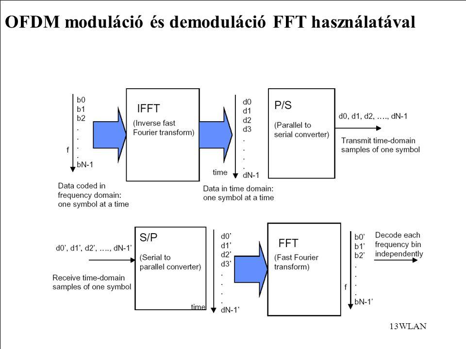 OFDM moduláció és demoduláció FFT használatával