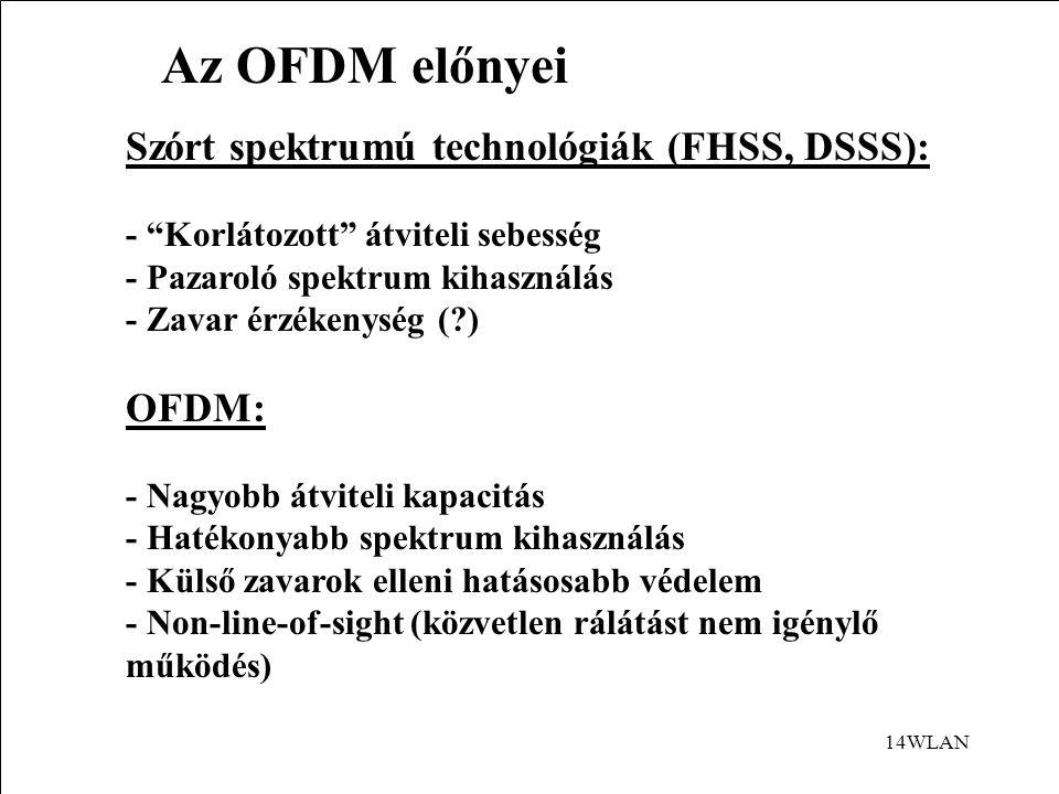 Az OFDM előnyei Szórt spektrumú technológiák (FHSS, DSSS): OFDM: