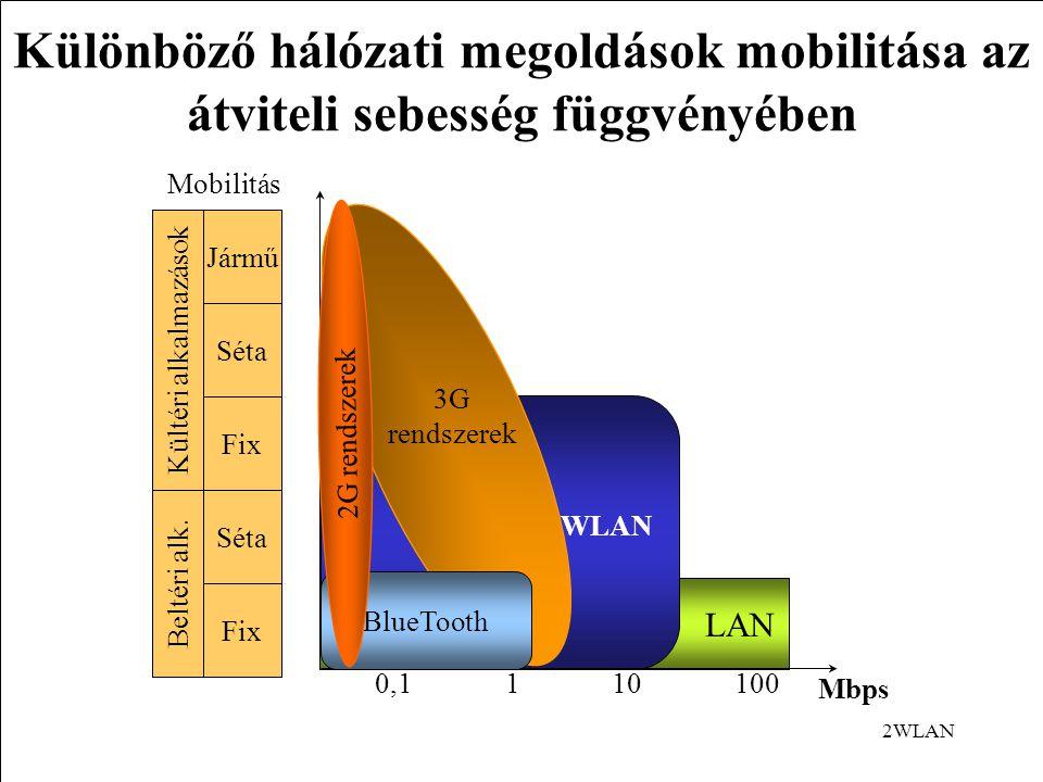 Különböző hálózati megoldások mobilitása az átviteli sebesség függvényében