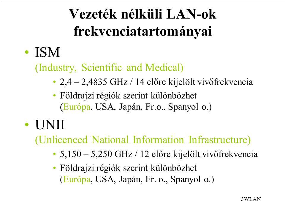 Vezeték nélküli LAN-ok frekvenciatartományai