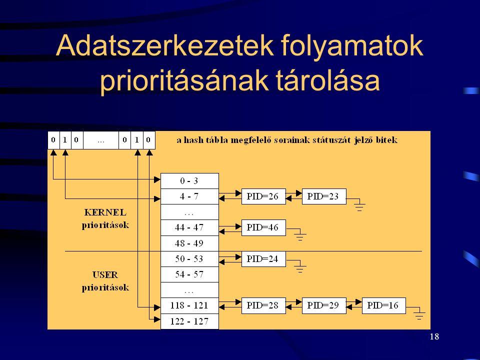 Adatszerkezetek folyamatok prioritásának tárolása
