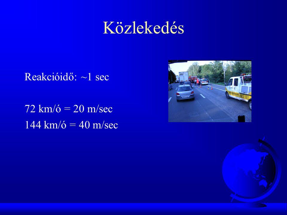 Közlekedés Reakcióidő: ~1 sec 72 km/ó = 20 m/sec 144 km/ó = 40 m/sec