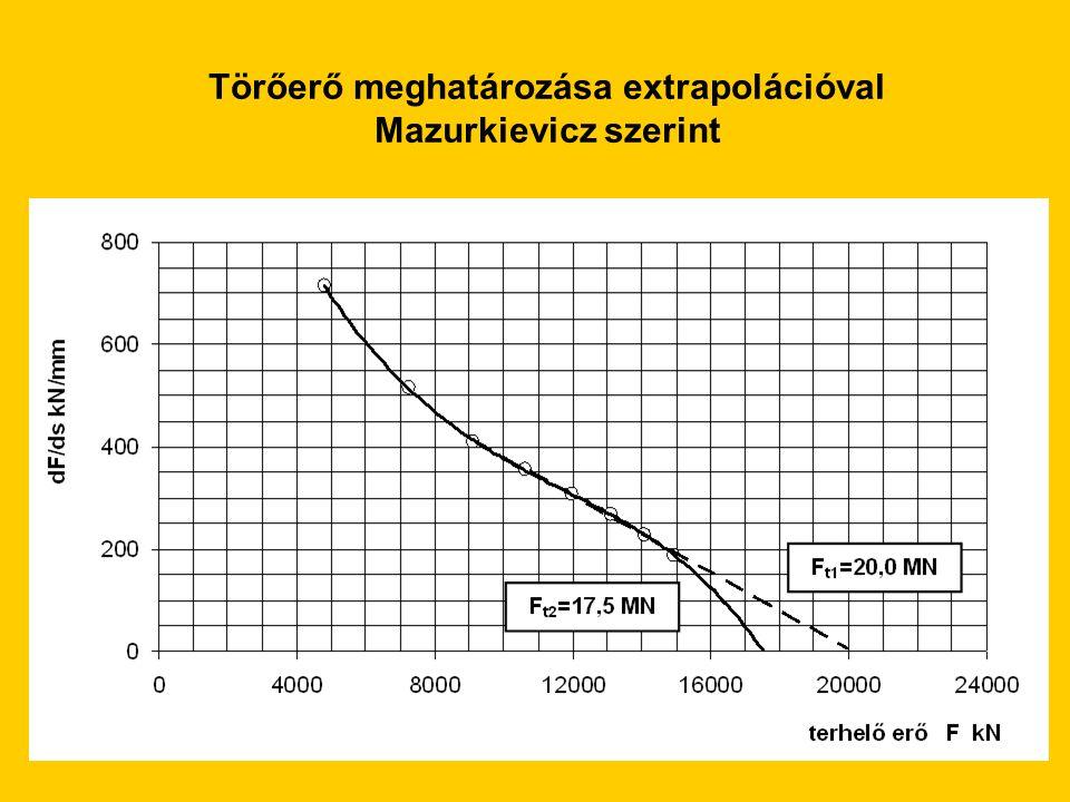 Törőerő meghatározása extrapolációval Mazurkievicz szerint