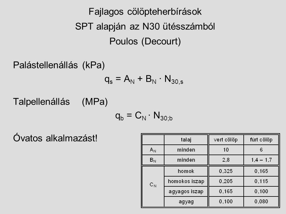 Fajlagos cölöpteherbírások SPT alapján az N30 ütésszámból Poulos (Decourt)