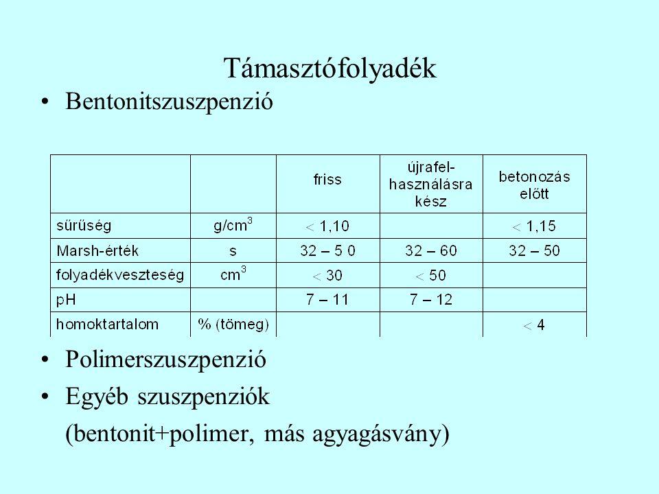 Támasztófolyadék Bentonitszuszpenzió Polimerszuszpenzió