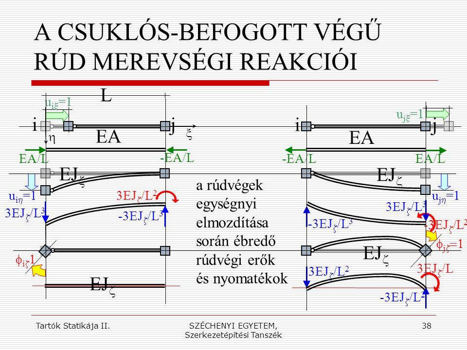 A CSUKLÓS-BEFOGOTT VÉGŰ RÚD MEREVSÉGI REAKCIÓI