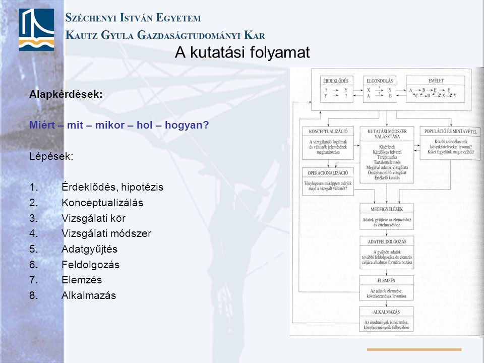 A kutatási folyamat Alapkérdések: Miért – mit – mikor – hol – hogyan