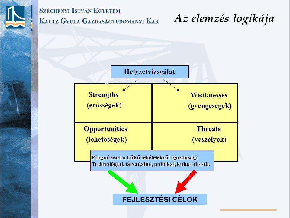 Az elemzés logikája Helyzetvizsgálat Strengths (erősségek) Weaknesses