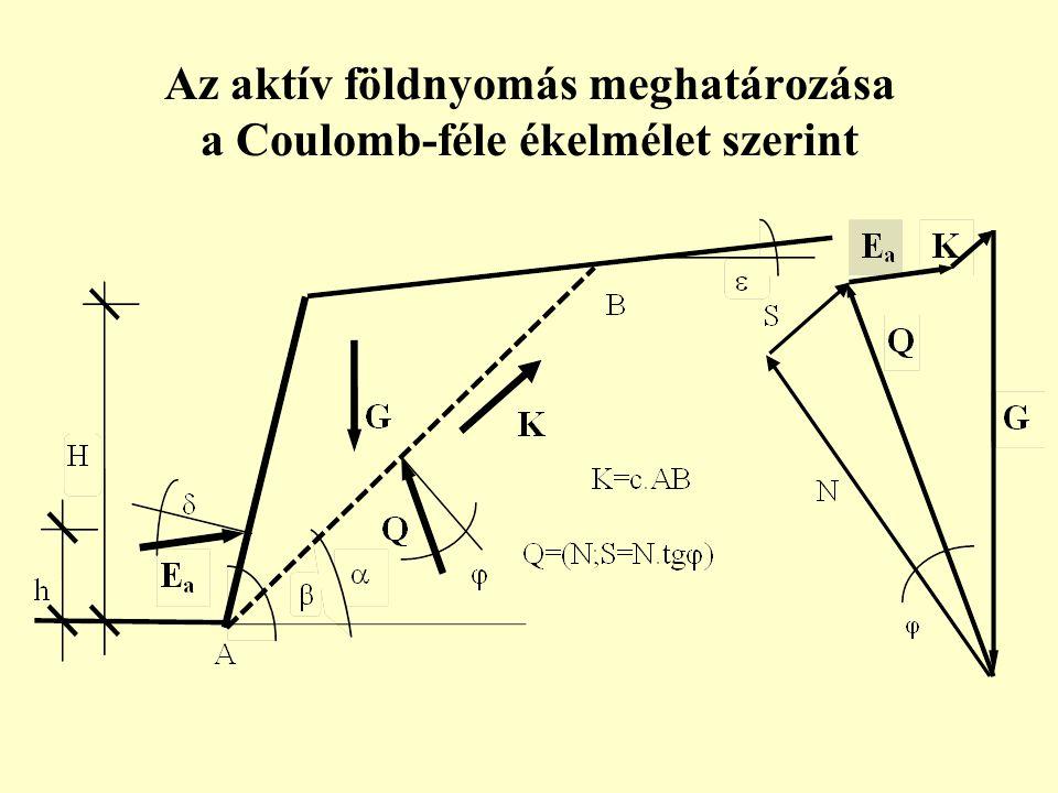 Az aktív földnyomás meghatározása a Coulomb-féle ékelmélet szerint