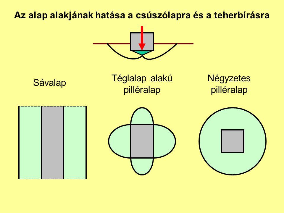 Az alap alakjának hatása a csúszólapra és a teherbírásra