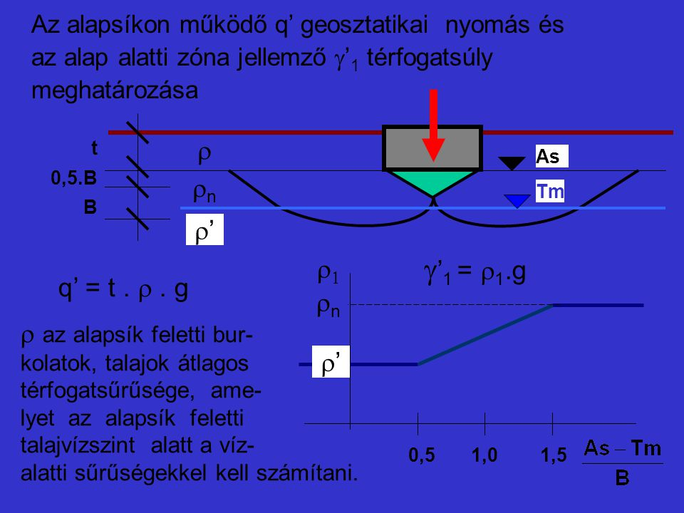 g'1 = r1.g r rn r' r1 q' = t . r . g rn az alapsík feletti bur- r'