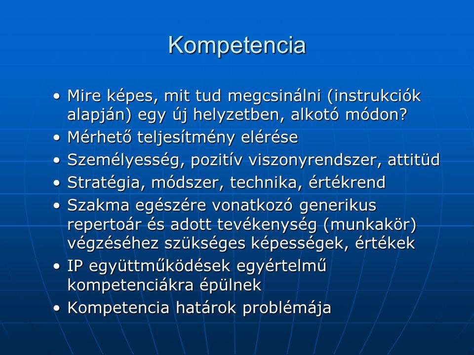 Kompetencia Mire képes, mit tud megcsinálni (instrukciók alapján) egy új helyzetben, alkotó módon Mérhető teljesítmény elérése.