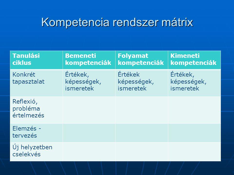 Kompetencia rendszer mátrix