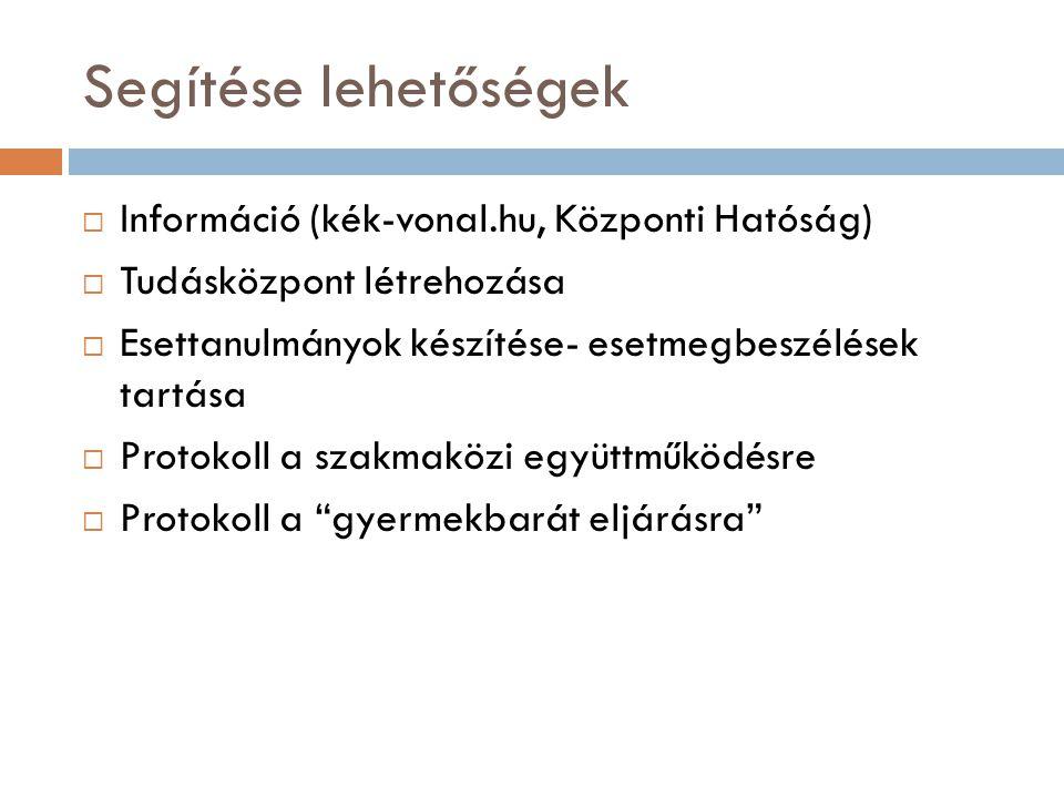 Segítése lehetőségek Információ (kék-vonal.hu, Központi Hatóság)