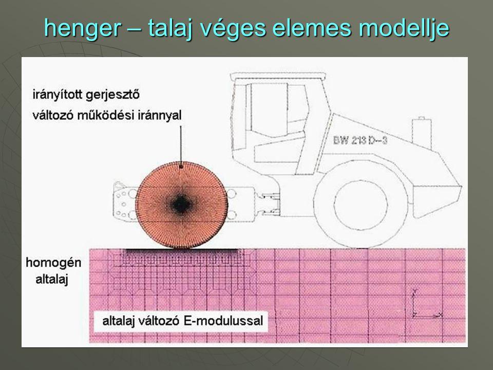 henger – talaj véges elemes modellje