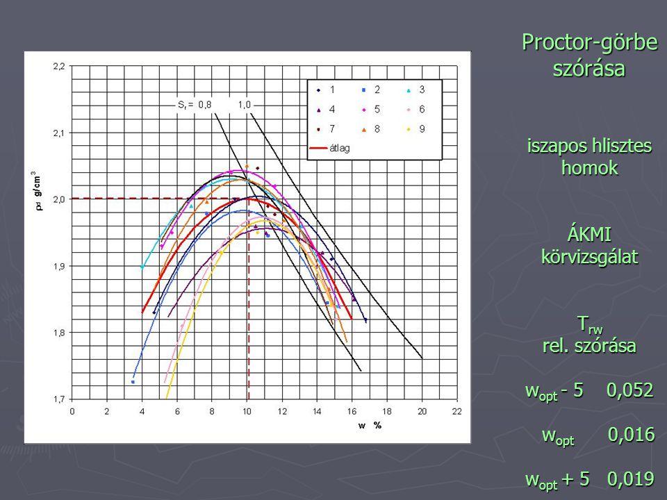 Proctor-görbe szórása iszapos hlisztes homok ÁKMI körvizsgálat Trw rel