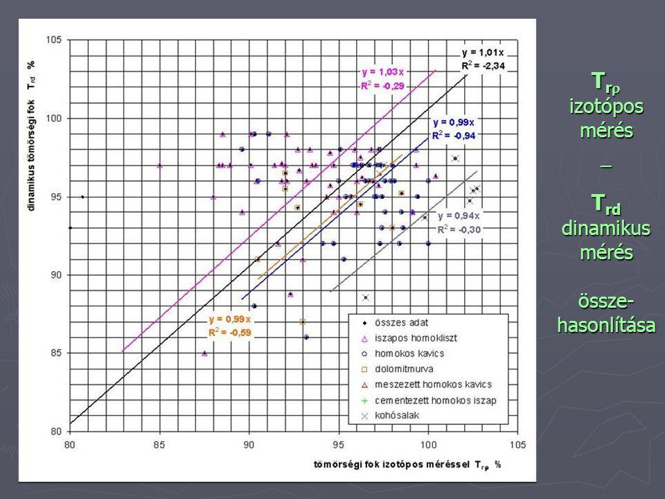 Trr izotópos mérés – Trd dinamikus mérés össze-hasonlítása