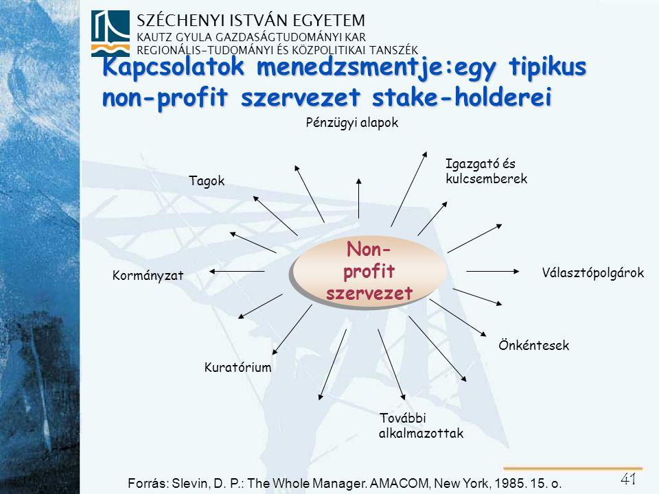 A non-profit szervezetek jellemző funkciói (Margaret Harris in: Dinya 165-166.)