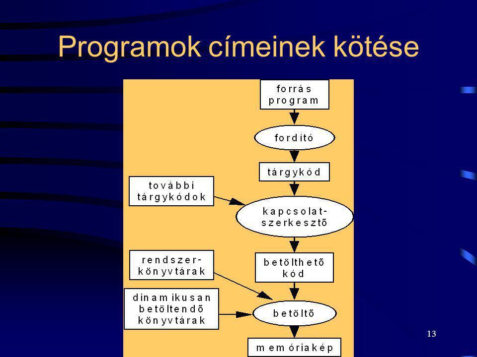 Programok címeinek kötése