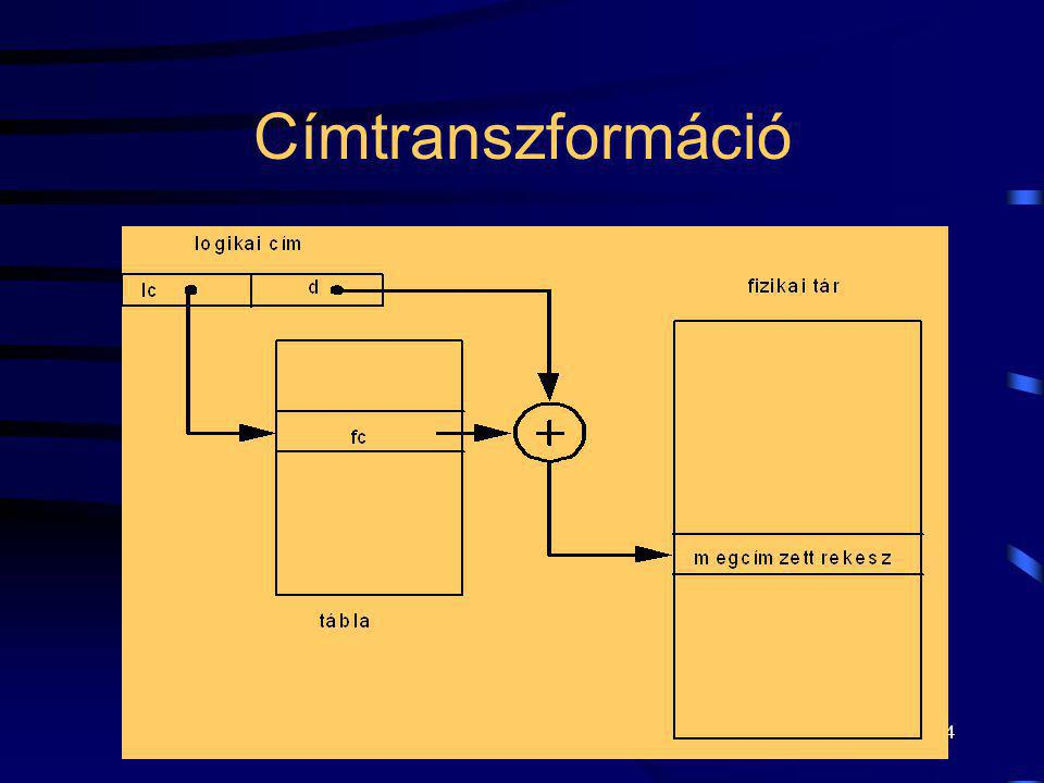 Címtranszformáció