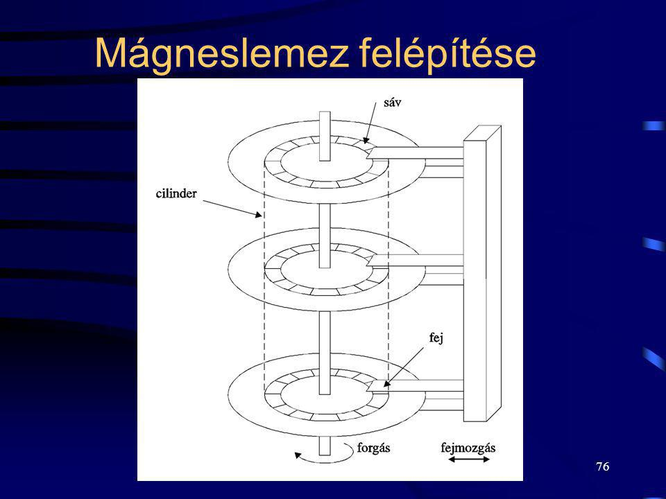 Mágneslemez felépítése