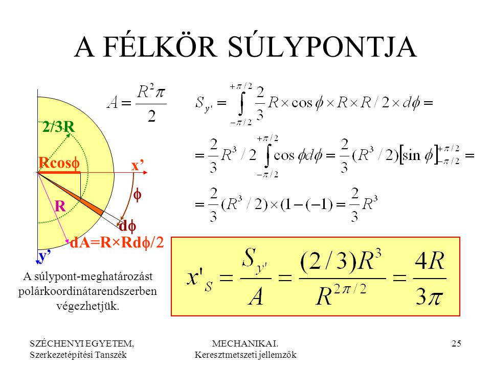 A FÉLKÖR SÚLYPONTJA 2/3R Rcosf x' f R df dA=R×Rdf/2 y'