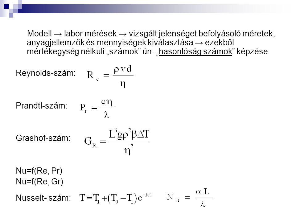 """Modell → labor mérések → vizsgált jelenséget befolyásoló méretek, anyagjellemzők és mennyiségek kiválasztása → ezekből mértékegység nélküli """"számok ún. """"hasonlóság számok képzése"""