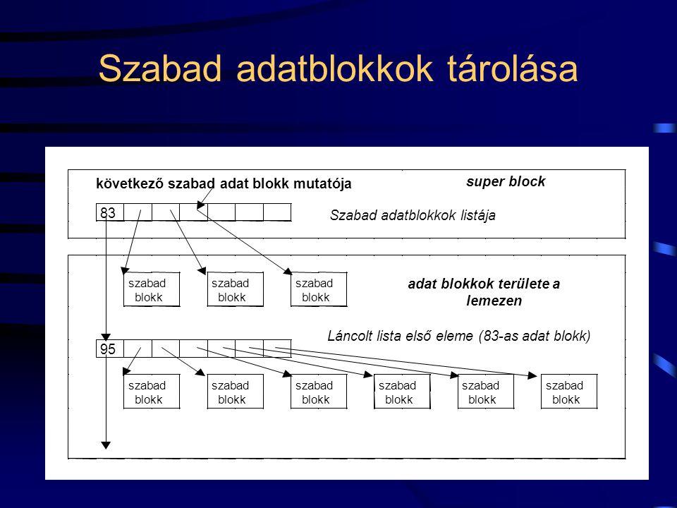Szabad adatblokkok tárolása