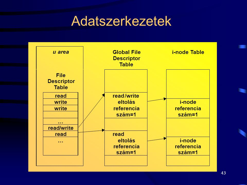 Adatszerkezetek u area Global File Descriptor Table i-node Table File