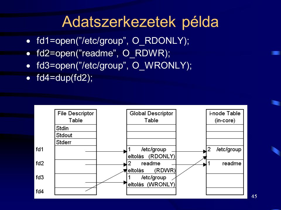 Adatszerkezetek példa