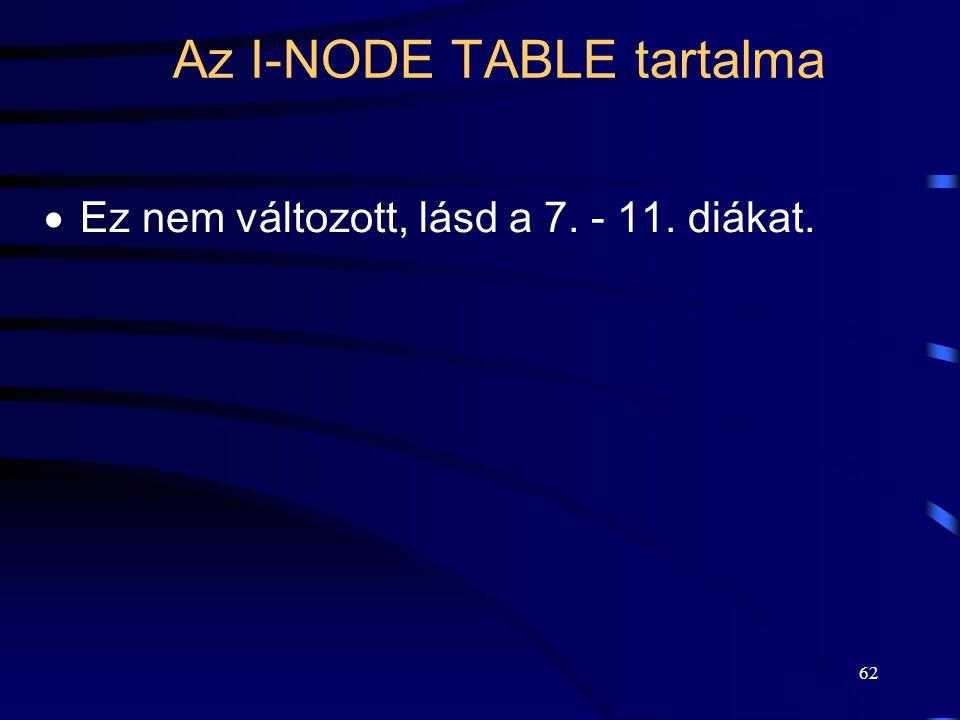 Az I-NODE TABLE tartalma