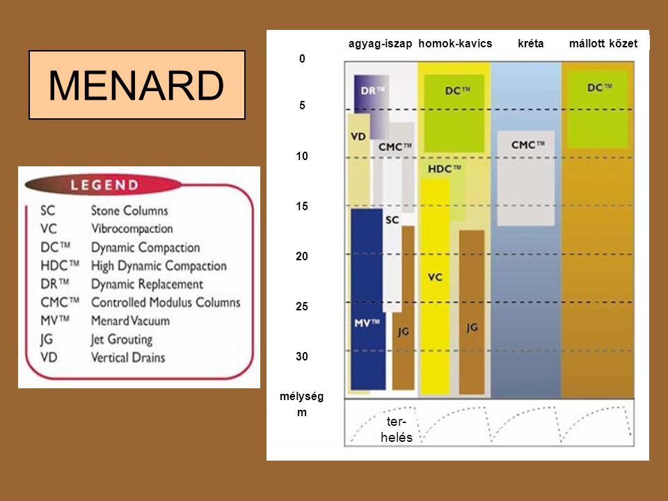 MENARD agyag-iszap homok-kavics kréta mállott kőzet ter- helés 5 10 15