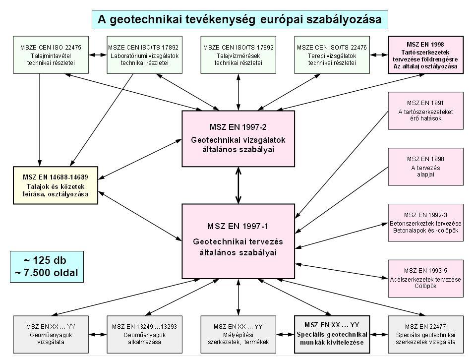 A geotechnikai tevékenység európai szabályozása