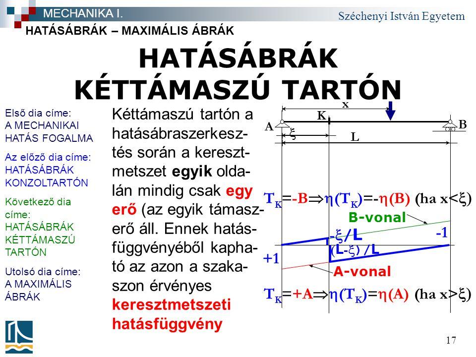 HATÁSÁBRÁK KÉTTÁMASZÚ TARTÓN