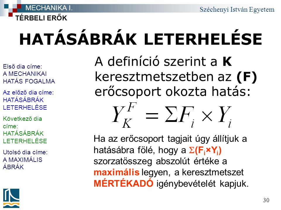 HATÁSÁBRÁK LETERHELÉSE