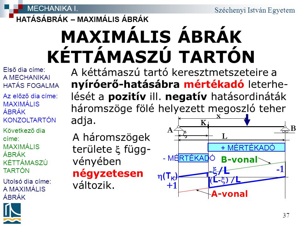 MAXIMÁLIS ÁBRÁK KÉTTÁMASZÚ TARTÓN