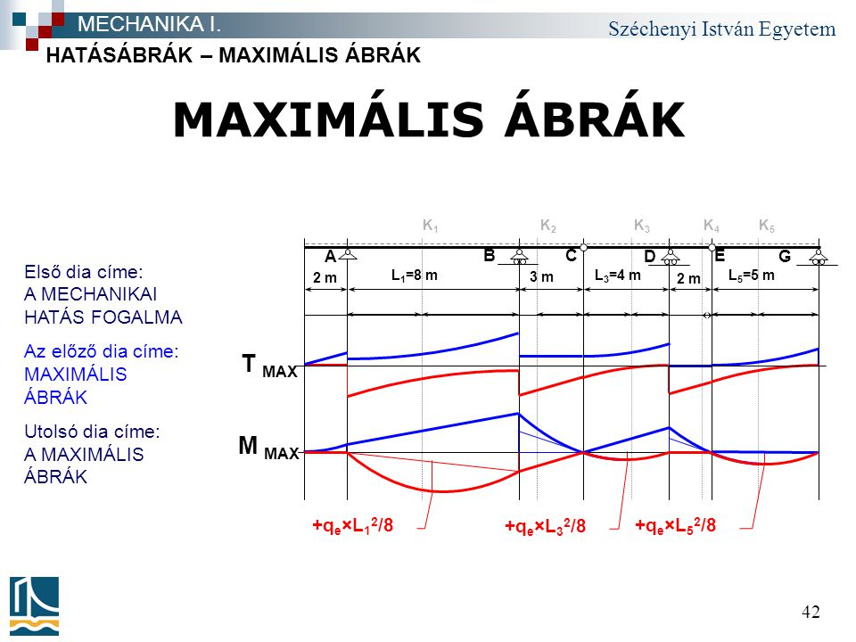 MAXIMÁLIS ÁBRÁK T MAX M MAX MECHANIKA I. HATÁSÁBRÁK – MAXIMÁLIS ÁBRÁK