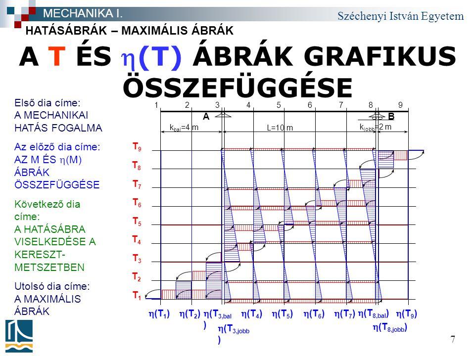 A T ÉS h(T) ÁBRÁK GRAFIKUS ÖSSZEFÜGGÉSE