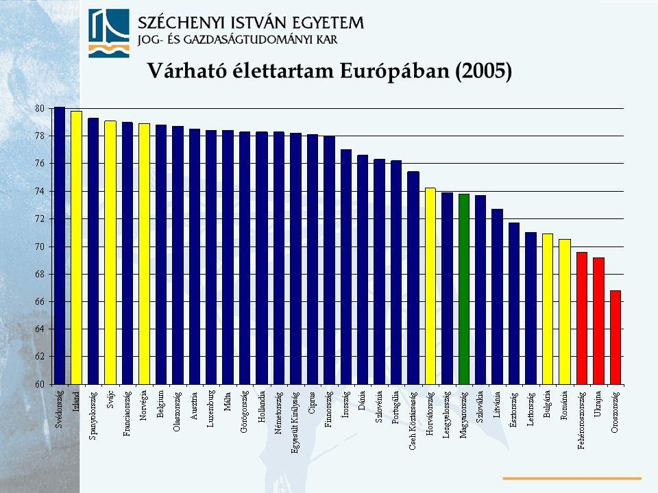 Várható élettartam Európában (2005)